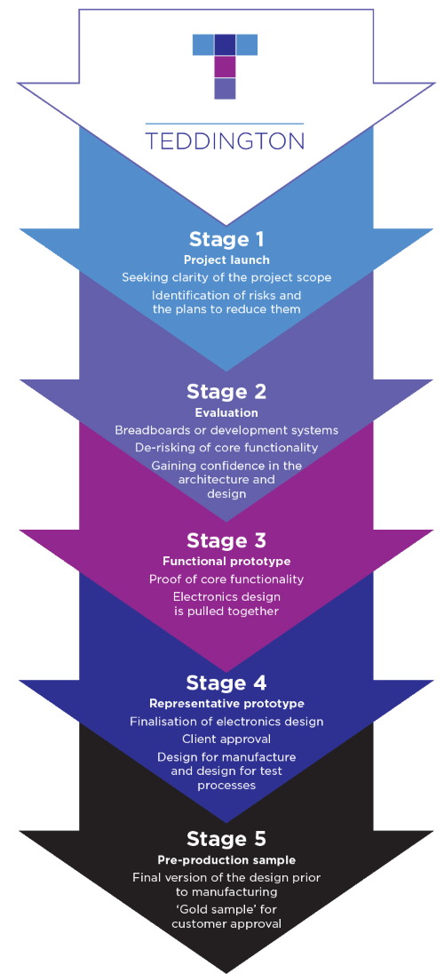 Teddington Systems utilises a five stage development process unique to our business